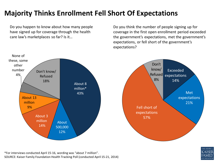 Majority Thinks Enrollment Fell Short Of Expectations