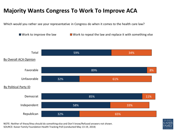 Majority Wants Congress To Work To Improve ACA