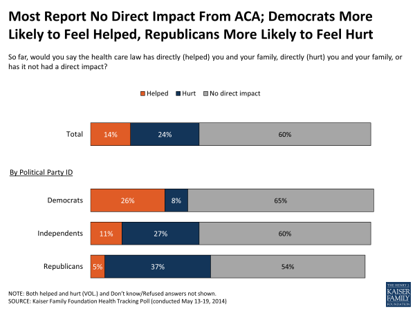 Most Report No Direct Impact From ACA; Democrats More Likely to Feel Helped, Republicans More Likely to Feel Hurt