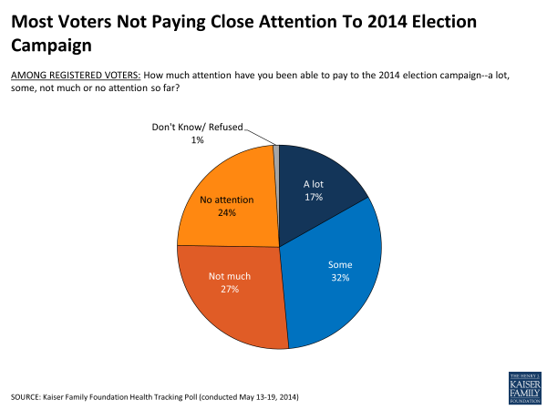 Most Voters Not Paying Close Attention To 2014 Election Campaign