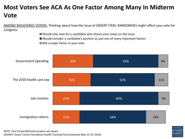 Most Voters See ACA As One Factor Among Many In Midterm Vote