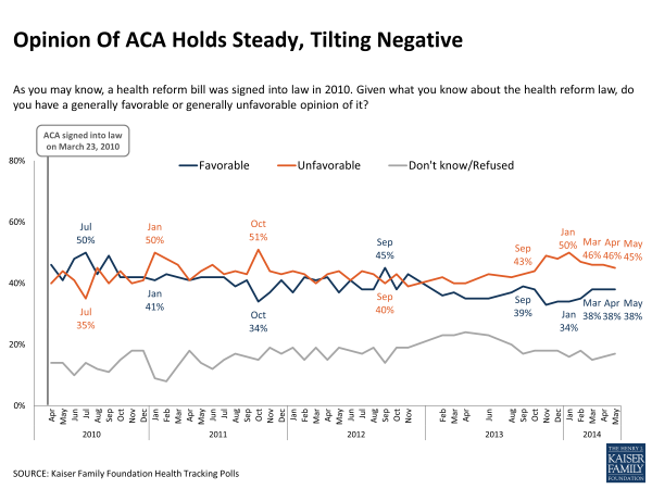 Opinion Of ACA Holds Steady, Tilting Negative