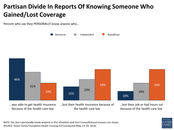 Partisan Divide In Reports Of Knowing Someone Who Gained/Lost Coverage