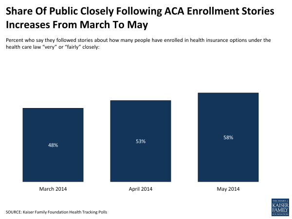 Share Of Public Closely Following ACA Enrollment Stories Increases From March To May