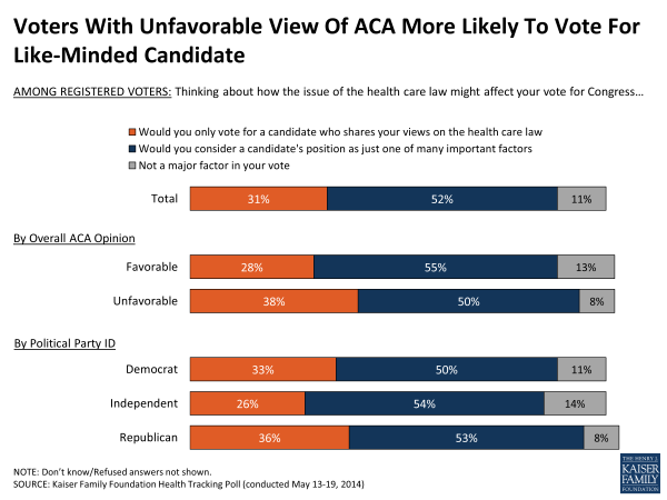 Voters With Unfavorable View Of ACA More Likely To Vote For Like-Minded Candidate