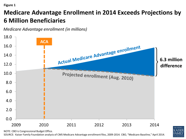 Figure 1: Medicare Advantage Enrollment in 2014 Exceeds Projections by 6 Million Beneficiaries