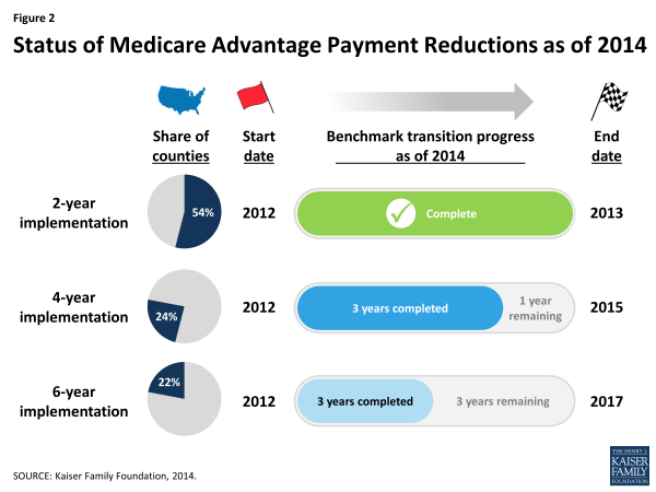 Figure 2: Status of Medicare Advantage Payment Reductions as of 2014