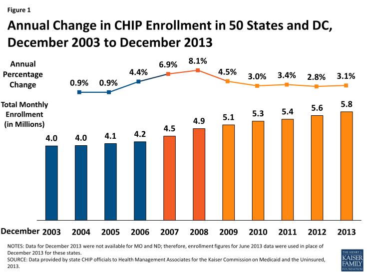 Figure 1: Annual Change in CHIP Enrollment in 50 States and DC, December 2003 to December 2013
