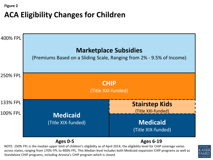 Figure 2: ACA Eligibility Changes for Children