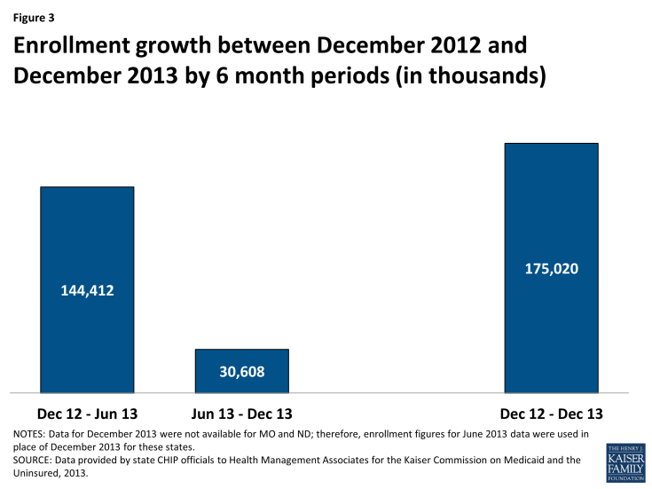 Enrollment growth between December 2012 and December 2013 by 6 month periods (in thousands)