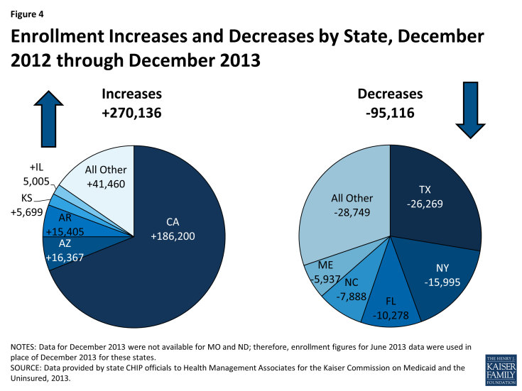 Enrollment Increases and Decreases by State, December 2012 through December 2013