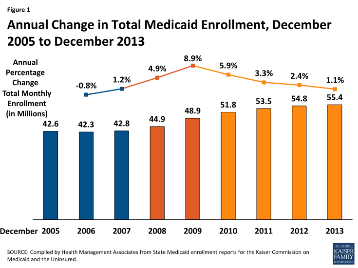 Figure 1: Annual Change in Total Medicaid Enrollment, December 2005 to December 2013