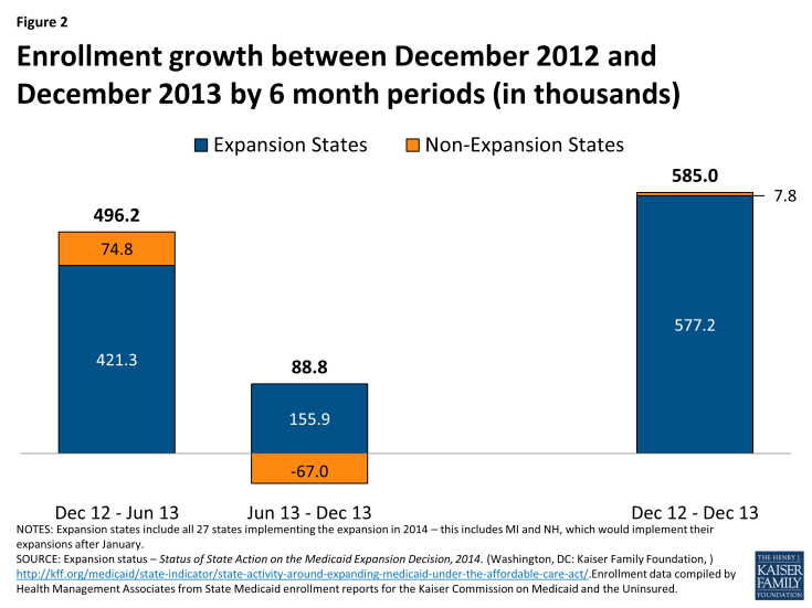Figure 2: Enrollment growth between December 2012 and December 2013 by 6 month periods (in thousands)
