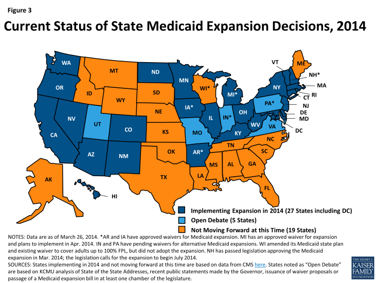 Figure 3: Current Status of State Medicaid Expansion Decisions, 2014
