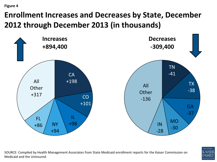 Figure 4: Enrollment Increases and Decreases by State, December 2012 through December 2013 (in thousands)
