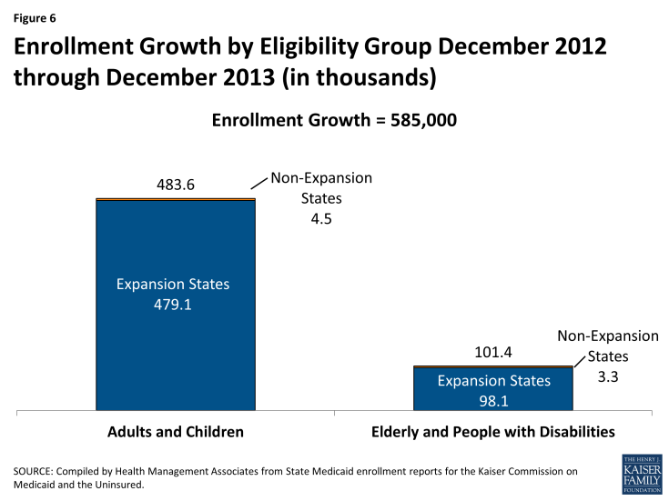 Figure 6: Enrollment Growth by Eligibility Group December 2012 through December 2013 (in thousands)