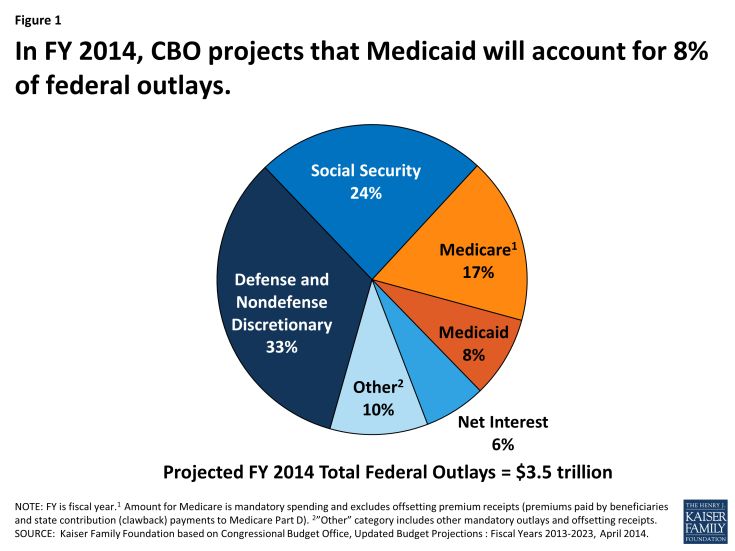 Figure 1: In FY 2014, CBO projects that Medicaid will account for 8% of federal outlays.