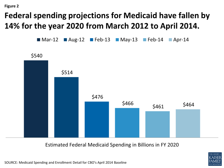 Figure 2: BaselineFederal spending projections for Medicaid have fallen by 14% for the year 2020 from March 2012 to April 2014.