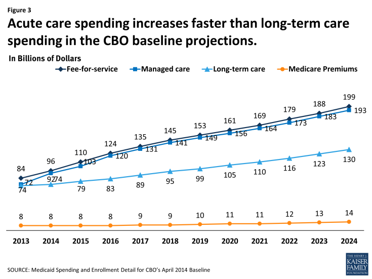 Figure 3: Acute care spending increases faster than long-term care spending in the CBO baseline projections.
