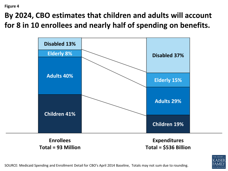 Figure 4: By 2024, CBO estimates that children and adults will account for 8 in 10 enrollees and nearly half of spending on benefits.