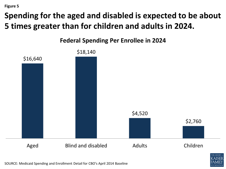 Figure 5: Spending for the aged and disabled is expected to be about 5 times greater than for children and adults in 2024.