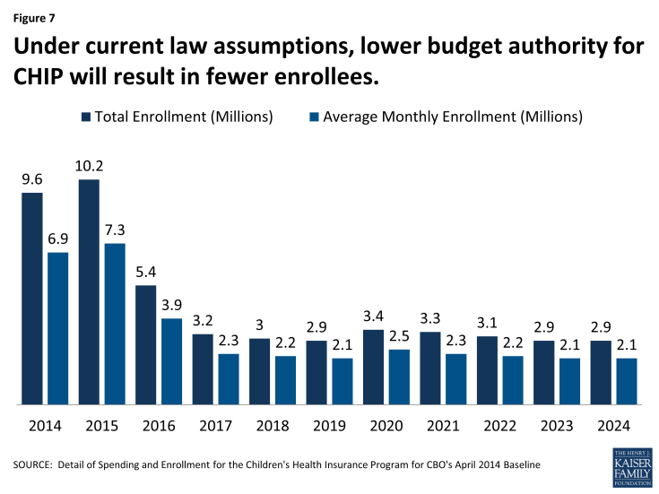 Figure 7: Under current law assumptions, lower budget authority for CHIP will result in fewer enrollees.