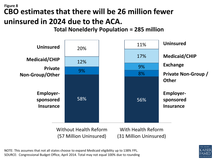 Figure 8: CBO estimates that there will be 26 million fewer uninsured in 2024 due to the ACA.