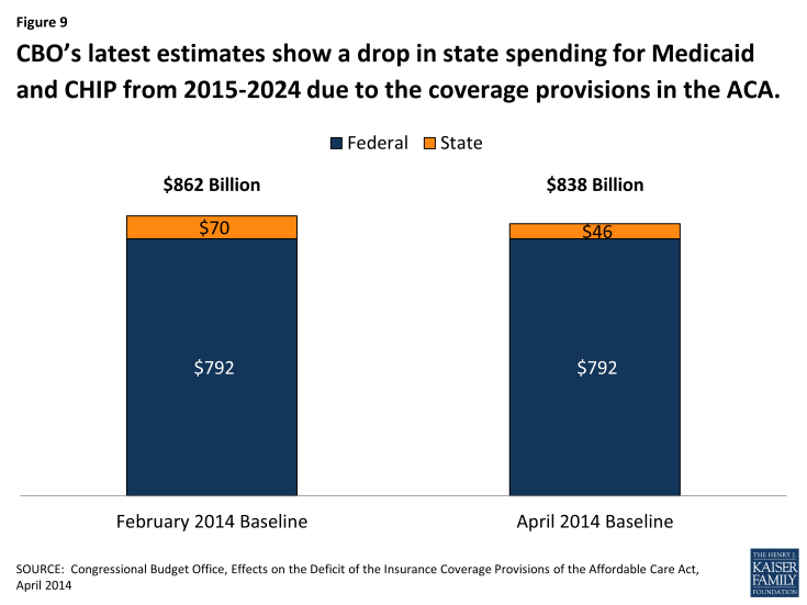 Figure 9: 2014CBO's latest estimates show a drop in state spending for Medicaid and CHIP from 2015-2024 due to the coverage provisions in the ACA.