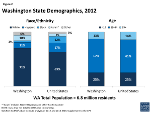 Figure 2: Washington State Demographics, 2012