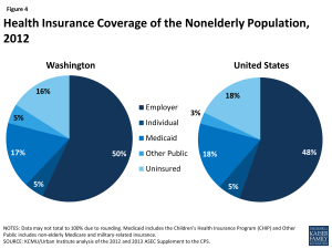Figure 4: Health Insurance Coverage of the Nonelderly Population, 2012
