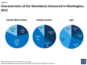 Figure 5: Characteristics of the Nonelderly Uninsured in Washington, 2012