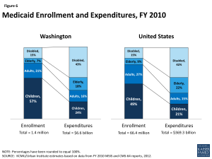 Figure 6: Medicaid Enrollment and Expenditures, FY 2010