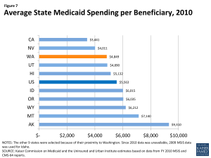 Figure 7: Average State Medicaid Spending per Beneficiary, 2010