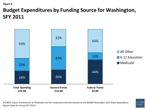 Figure 8: Budget Expenditures by Funding Source for Washington, SFY 2011