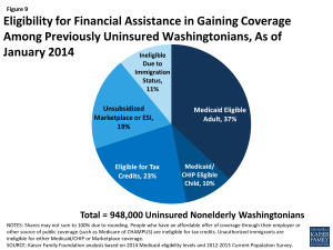 Figure 9: Eligibility for Financial Assistance in Gaining Coverage Among Previously Uninsured Washingtonians, As of January 2014