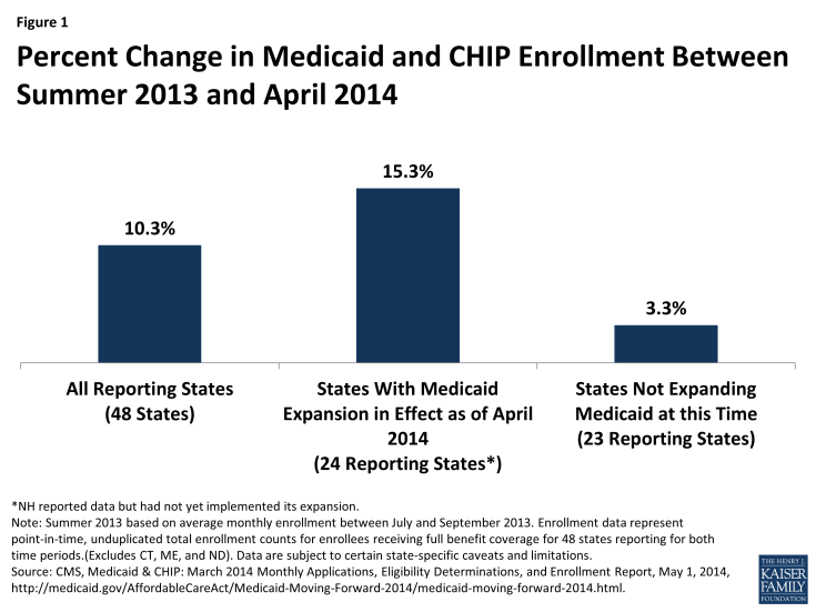 Figure 1: Percent Change in Medicaid and CHIP Enrollment Between Summer 2013 and April 2014