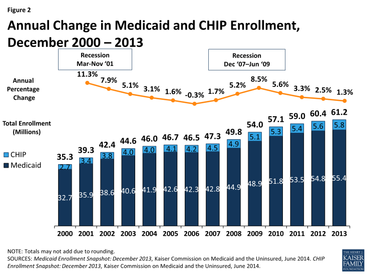 Figure 2: Annual Change in Medicaid and CHIP Enrollment, December 2000 – 2013