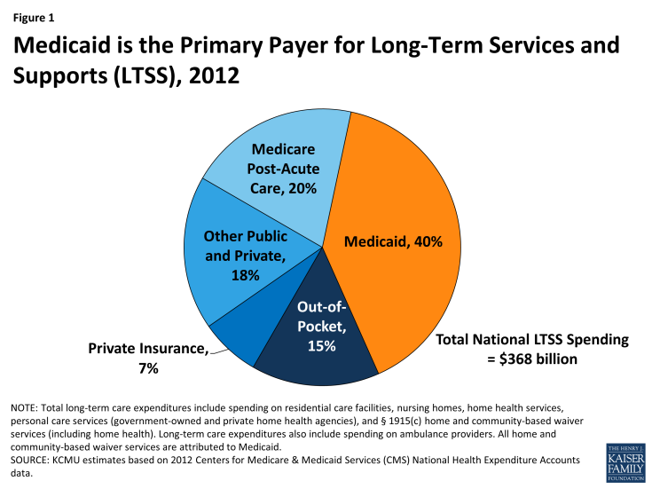 Figure 1: Medicaid is the Primary Payer for Long-Term Services and Supports (LTSS), 2012
