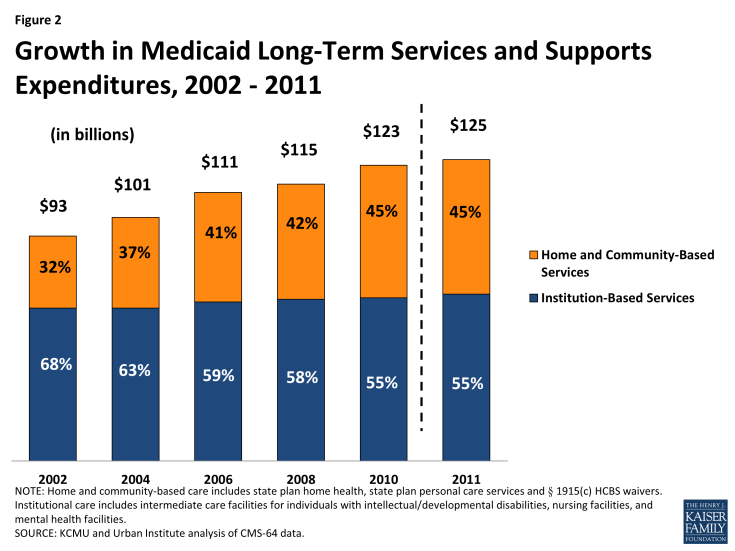 Figure 2: Growth in Medicaid Long-Term Services and Supports Expenditures, 2002 - 2011
