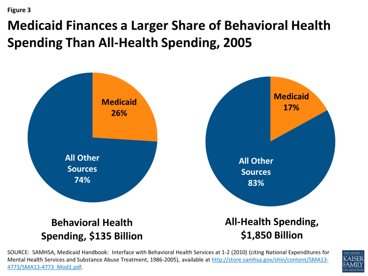 Figure 3: Medicaid Finances a Larger Share of Behavioral Health Spending Than All-Health Spending, 2005