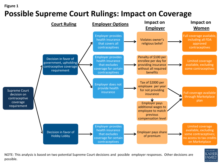 Figure 1: Possible Supreme Court Rulings: Impact on Coverage