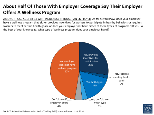 About Half Of Those With Employer Coverage Say Their Employer Offers A Wellness Program