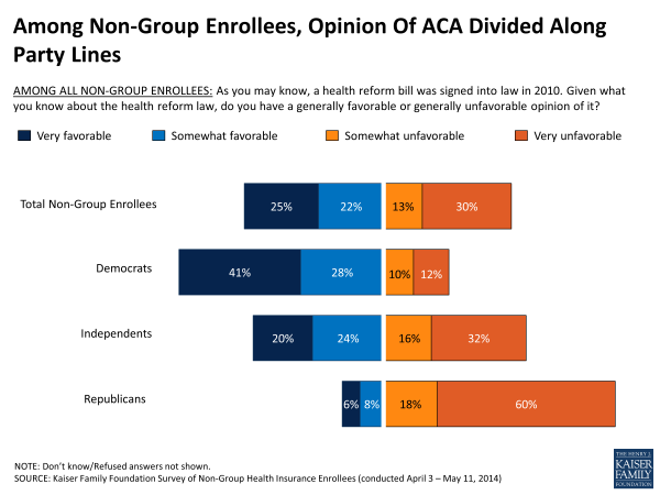 Among Non-Group Enrollees, Opinion Of ACA Divided Along Party Lines