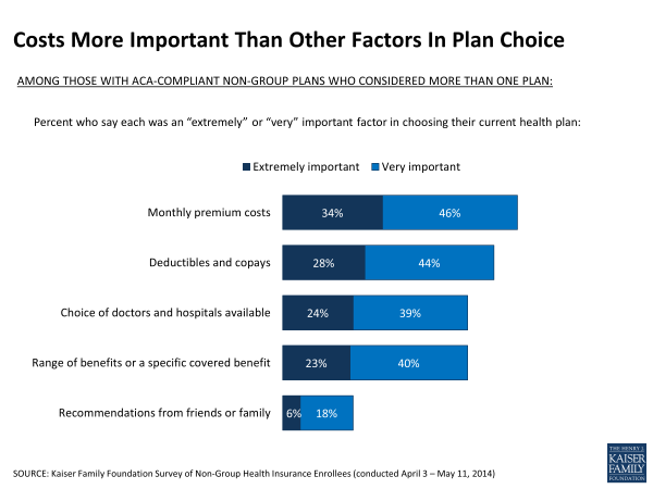 Costs More Important Than Other Factors In Plan Choice