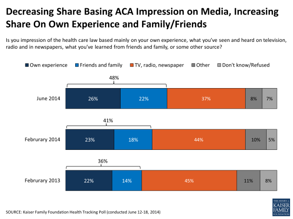 Decreasing Share Basing ACA Impression on Media, Increasing Share On Own Experience and Family/Friends
