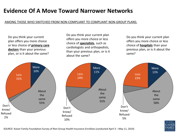 Evidence Of A Move Toward Narrower Networks