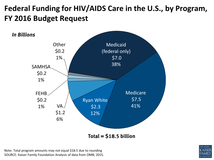 Federal Funding for HIV/AIDS Care in the U.S., by Program, FY 2016 Request