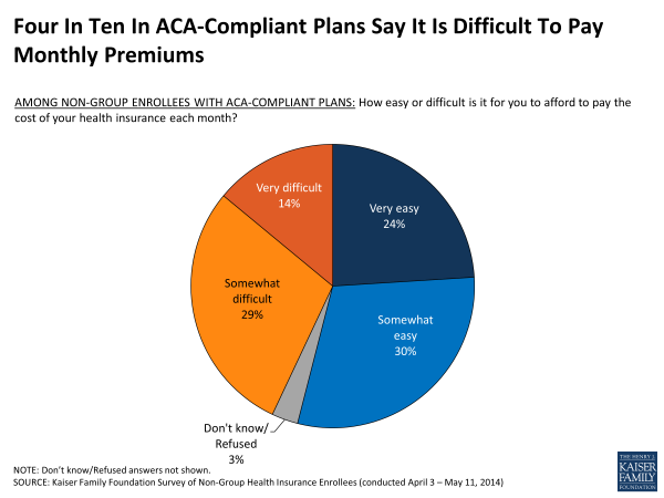 Four In Ten In ACA-Compliant Plans Say It Is Difficult To Pay Monthly Premiums
