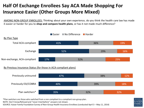 Half Of Exchange Enrollees Say ACA Made Shopping For Insurance Easier (Other Groups More Mixed)