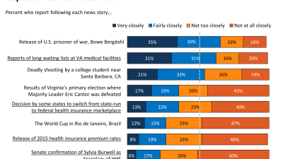 Health Policy News Index, June 2014: Bergdahl And VA News Capture Public's Attention